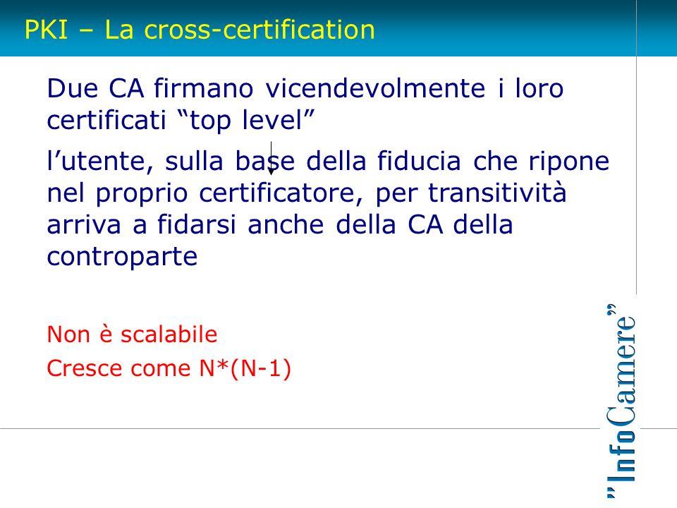 PKI – La cross-certification Due CA firmano vicendevolmente i loro certificati top level lutente, sulla base della fiducia che ripone nel proprio cert