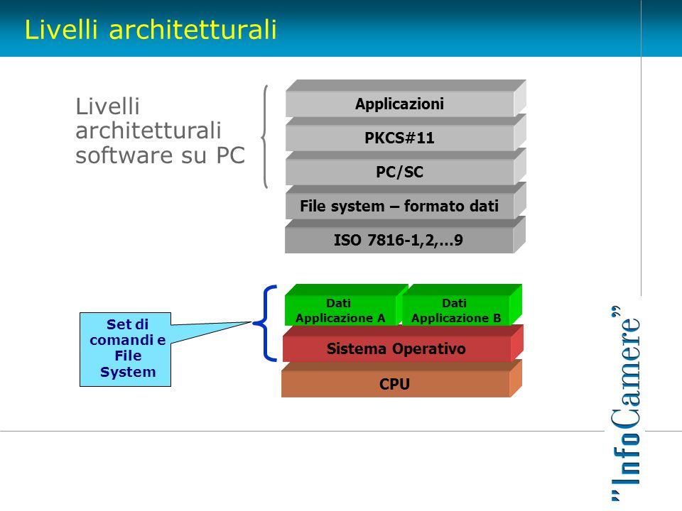 Livelli architetturali CPU Sistema Operativo Dati Applicazione A Dati Applicazione B Set di comandi e File System Nativo ISO 7816-1,2,…9 File system –