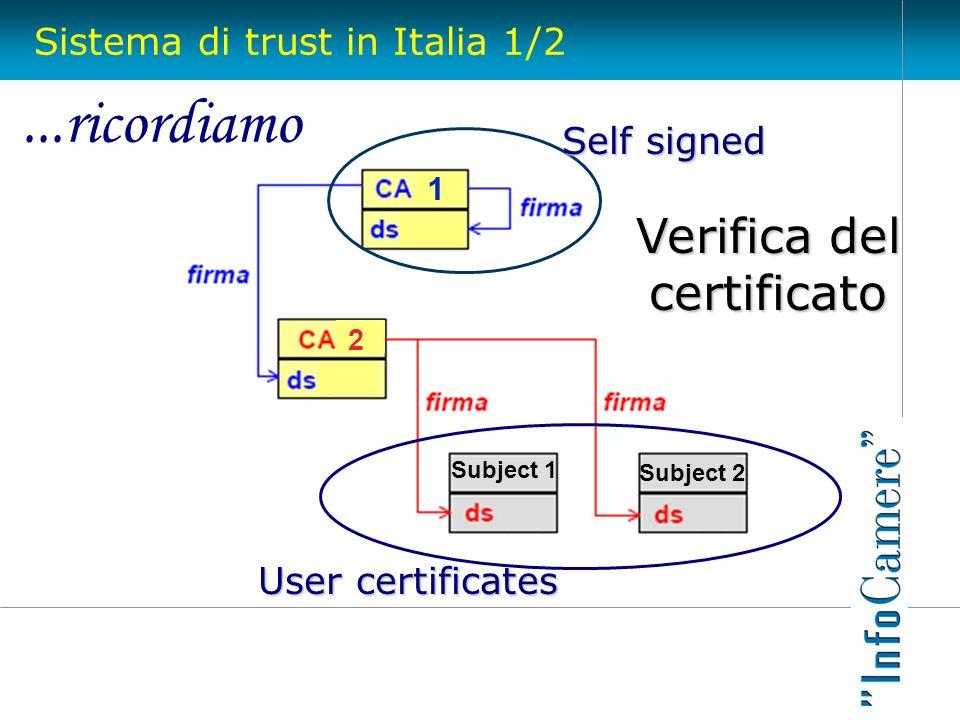Sistema di trust in Italia 1/2 Subject 1 2 Self signed 1 Subject 2 User certificates Verifica del certificato...ricordiamo