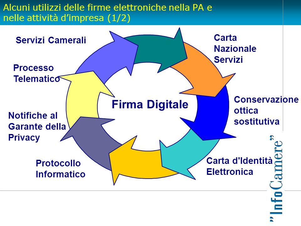 Alcuni utilizzi delle firme elettroniche nella PA e nelle attività dimpresa (1/2) Firma Digitale Conservazione ottica sostitutiva Protocollo Informati