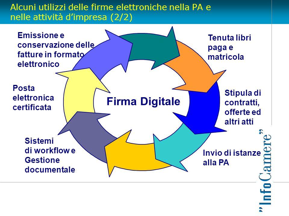 Alcuni utilizzi delle firme elettroniche nella PA e nelle attività dimpresa (2/2) Sistemi di workflow e Gestione documentale Emissione e conservazione