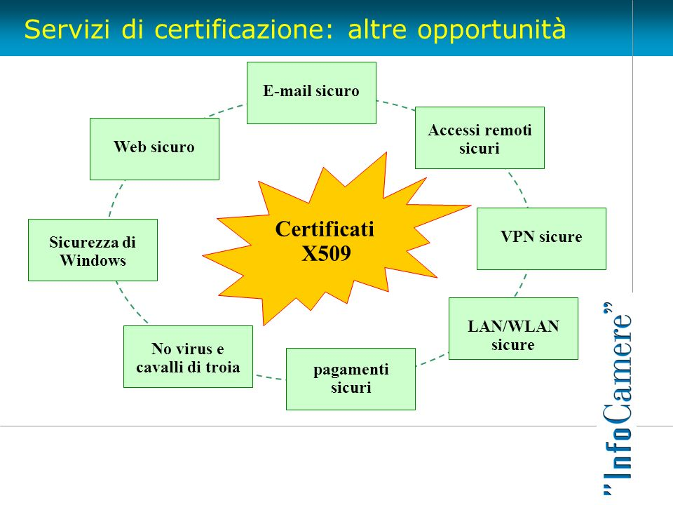Servizi di certificazione: altre opportunità Certificati X509 E-mail sicuro Web sicuro Accessi remoti sicuri VPN sicure LAN/WLAN sicure pagamenti sicu