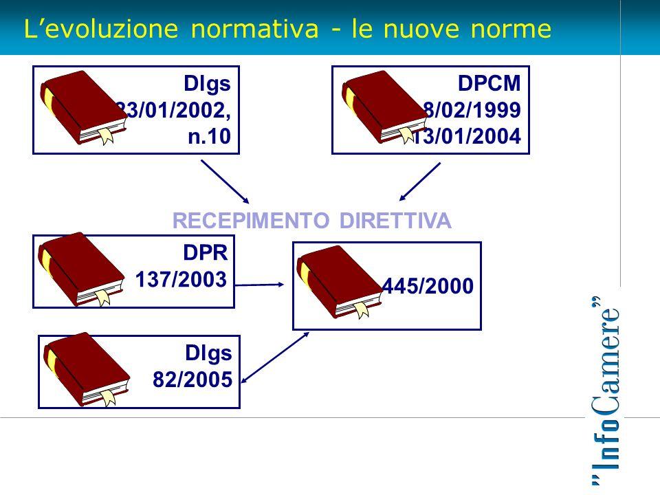 Levoluzione normativa - le nuove norme RECEPIMENTO DIRETTIVA 445/2000 Dlgs 23/01/2002, n.10 DPCM 8/02/1999 13/01/2004 DPR 137/2003 Dlgs 82/2005