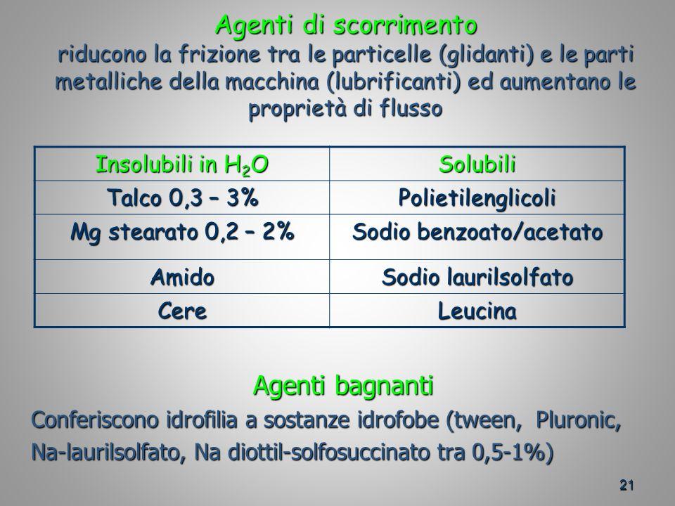 21 Agenti di scorrimento riducono la frizione tra le particelle (glidanti) e le parti metalliche della macchina (lubrificanti) ed aumentano le proprietà di flusso Insolubili in H 2 O Solubili Talco 0,3 – 3% Polietilenglicoli Mg stearato 0,2 – 2% Sodio benzoato/acetato Amido Sodio laurilsolfato CereLeucina Agenti bagnanti Conferiscono idrofilia a sostanze idrofobe (tween, Pluronic, Na-laurilsolfato, Na diottil-solfosuccinato tra 0,5-1%)