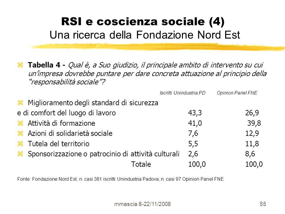 mmascia 8-22/11/200855 RSI e coscienza sociale (4) Una ricerca della Fondazione Nord Est Tabella 4 - Qual è, a Suo giudizio, il principale ambito di intervento su cui unimpresa dovrebbe puntare per dare concreta attuazione al principio della responsabilità sociale.