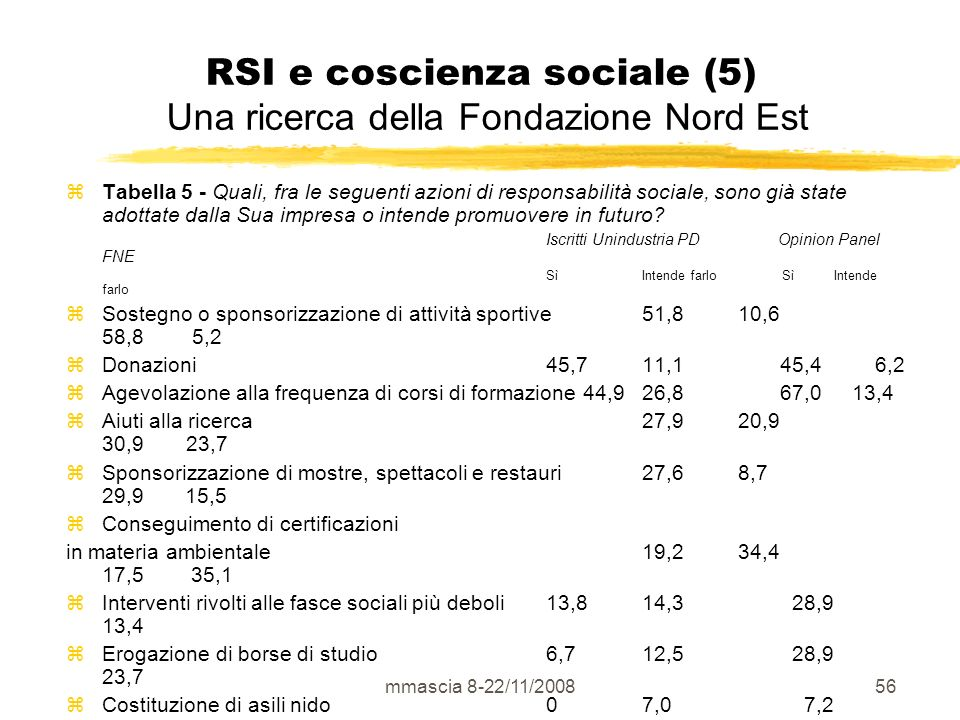 mmascia 8-22/11/200856 RSI e coscienza sociale (5) Una ricerca della Fondazione Nord Est Tabella 5 - Quali, fra le seguenti azioni di responsabilità sociale, sono già state adottate dalla Sua impresa o intende promuovere in futuro.
