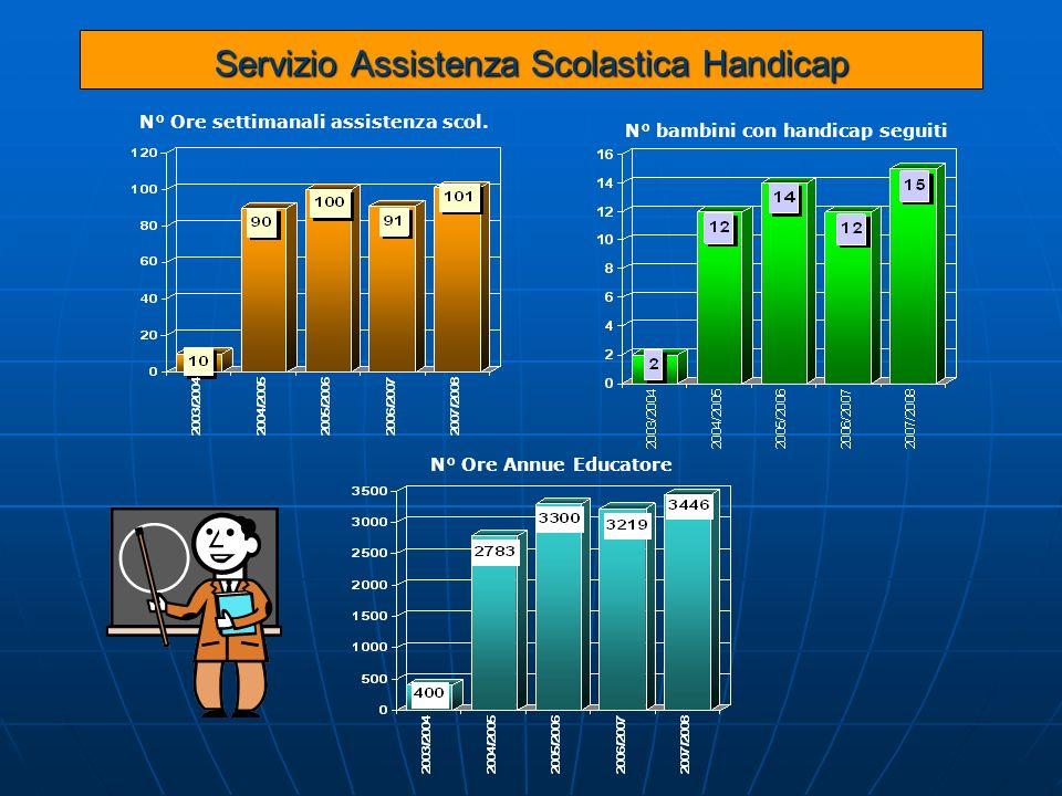 Servizio Assistenza Scolastica Handicap N° Ore Annue Educatore N° bambini con handicap seguiti N° Ore settimanali assistenza scol.