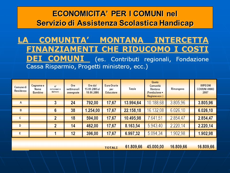 ECONOMICITA PER I COMUNI nel Servizio di Assistenza Scolastica Handicap LA COMUNITA MONTANA INTERCETTA FINANZIAMENTI CHE RIDUCOMO I COSTI DEI COMUNI (