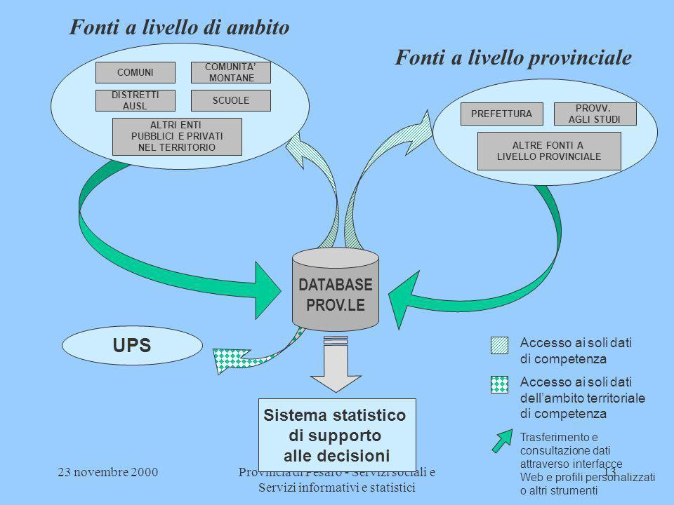 23 novembre 2000Provincia di Pesaro - Servizi sociali e Servizi informativi e statistici 13 Fonti a livello di ambito Fonti a livello provinciale PREF