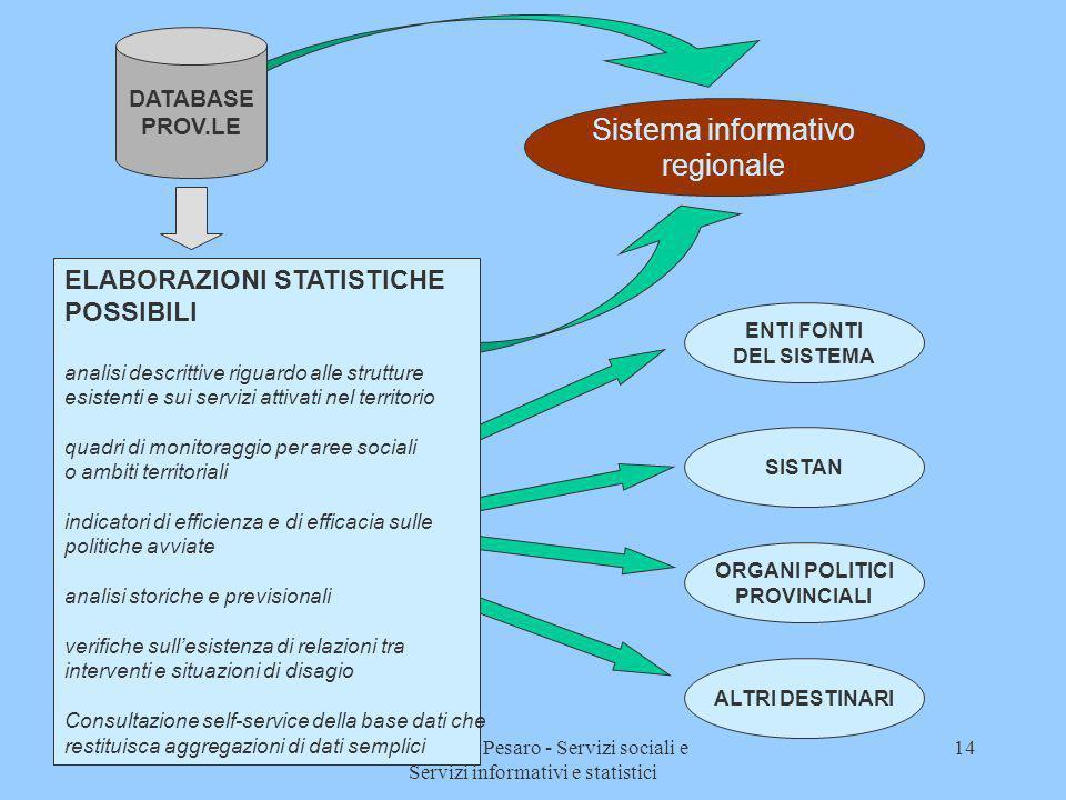 23 novembre 2000Provincia di Pesaro - Servizi sociali e Servizi informativi e statistici 14 ENTI FONTI DEL SISTEMA SISTAN ORGANI POLITICI PROVINCIALI