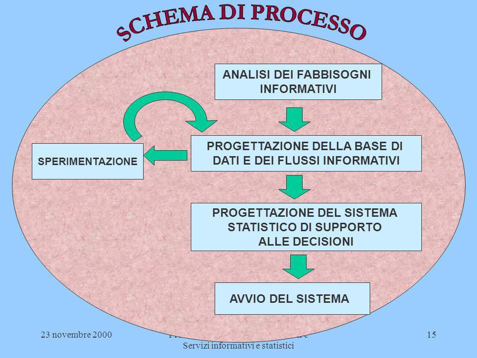 23 novembre 2000Provincia di Pesaro - Servizi sociali e Servizi informativi e statistici 15 ANALISI DEI FABBISOGNI INFORMATIVI PROGETTAZIONE DELLA BAS