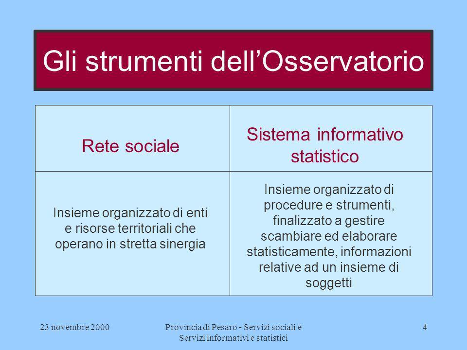 23 novembre 2000Provincia di Pesaro - Servizi sociali e Servizi informativi e statistici 15 ANALISI DEI FABBISOGNI INFORMATIVI PROGETTAZIONE DELLA BASE DI DATI E DEI FLUSSI INFORMATIVI SPERIMENTAZIONE PROGETTAZIONE DEL SISTEMA STATISTICO DI SUPPORTO ALLE DECISIONI AVVIO DEL SISTEMA