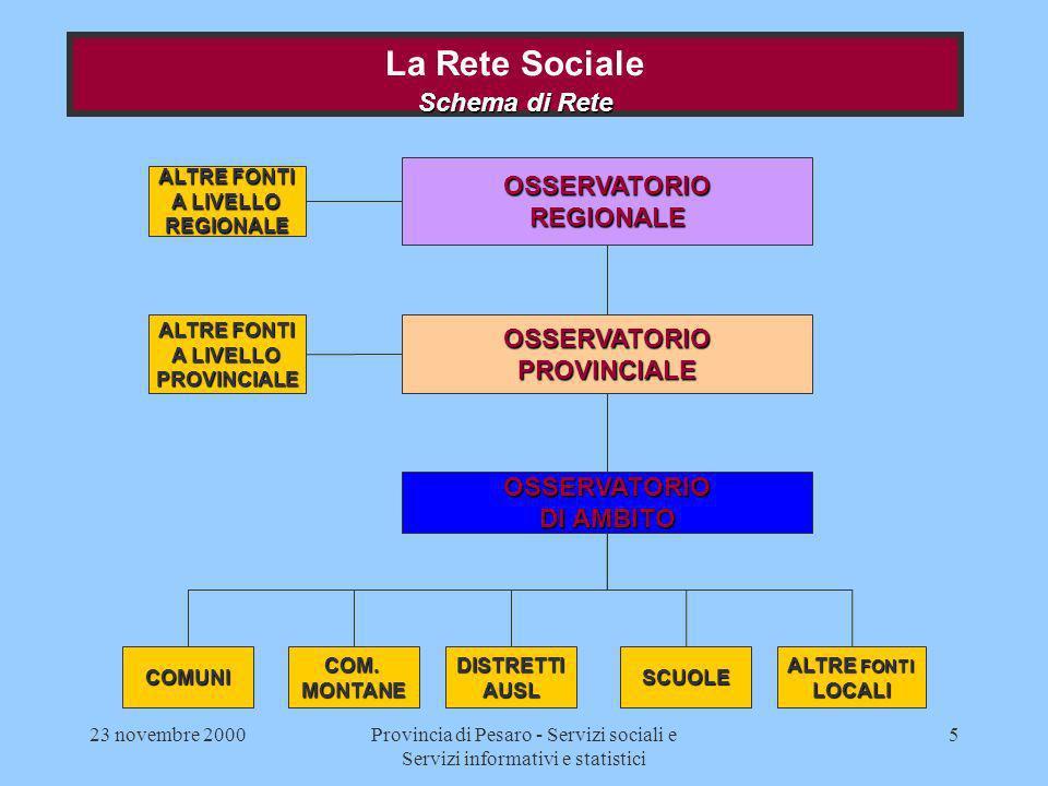 23 novembre 2000Provincia di Pesaro - Servizi sociali e Servizi informativi e statistici 6 OsservatorioRegionale Struttura organizzativa La Rete Sociale Struttura organizzativa UPS Segreteria operativa a.