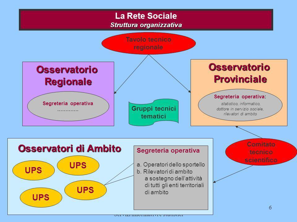 23 novembre 2000Provincia di Pesaro - Servizi sociali e Servizi informativi e statistici 6 OsservatorioRegionale Struttura organizzativa La Rete Socia