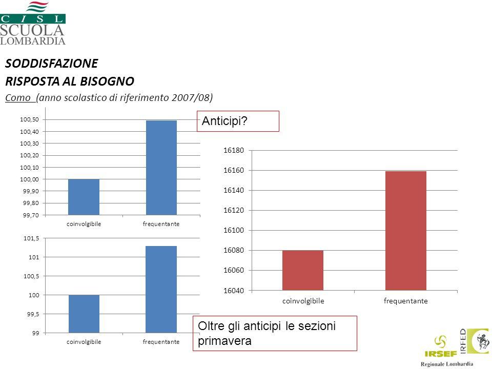 SODDISFAZIONE RISPOSTA AL BISOGNO Como (anno scolastico di riferimento 2007/08) Anticipi.