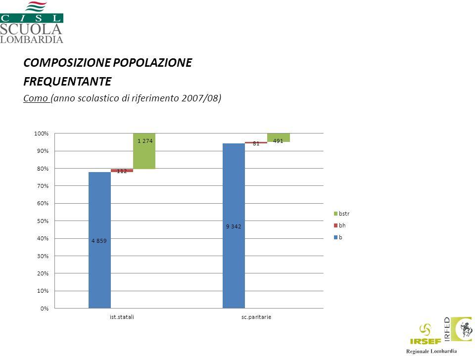 COMPOSIZIONE POPOLAZIONE FREQUENTANTE Como (anno scolastico di riferimento 2007/08)