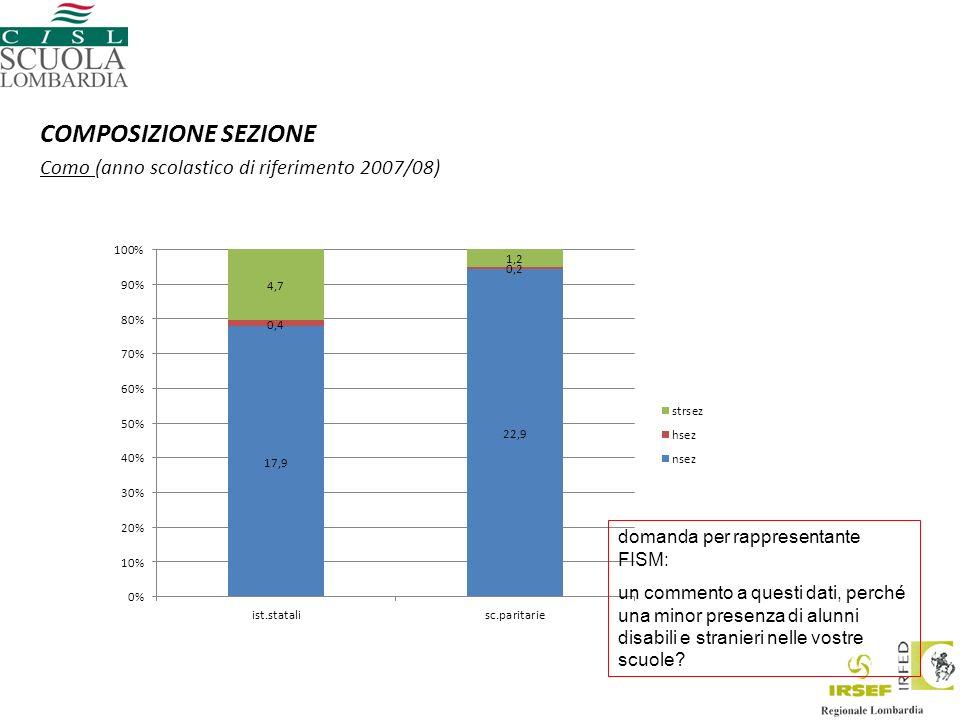 COMPOSIZIONE SEZIONE Como (anno scolastico di riferimento 2007/08) domanda per rappresentante FISM: un commento a questi dati, perché una minor presenza di alunni disabili e stranieri nelle vostre scuole