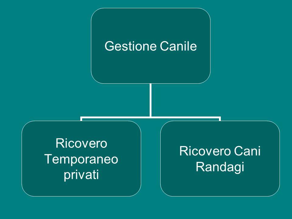 Struttura Gestione Canile Ricovero Temporaneo privati Ricovero Cani Randagi
