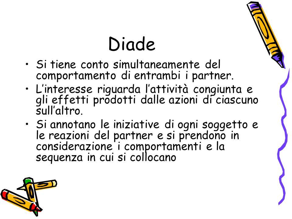 Diade Si tiene conto simultaneamente del comportamento di entrambi i partner. Linteresse riguarda lattività congiunta e gli effetti prodotti dalle azi