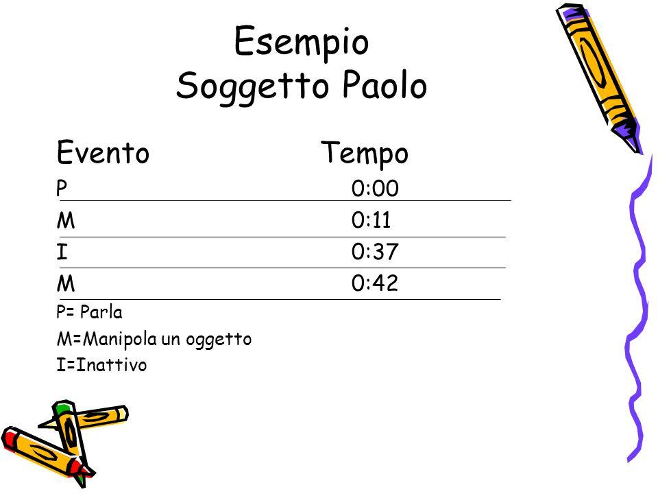 Esempio Soggetto Paolo Evento Tempo P 0:00 M 0:11 I 0:37 M 0:42 P= Parla M=Manipola un oggetto I=Inattivo