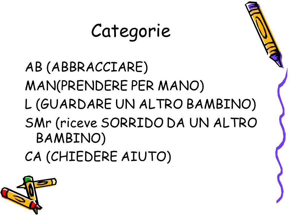 Categorie AB (ABBRACCIARE) MAN(PRENDERE PER MANO) L (GUARDARE UN ALTRO BAMBINO) SMr (riceve SORRIDO DA UN ALTRO BAMBINO) CA (CHIEDERE AIUTO)