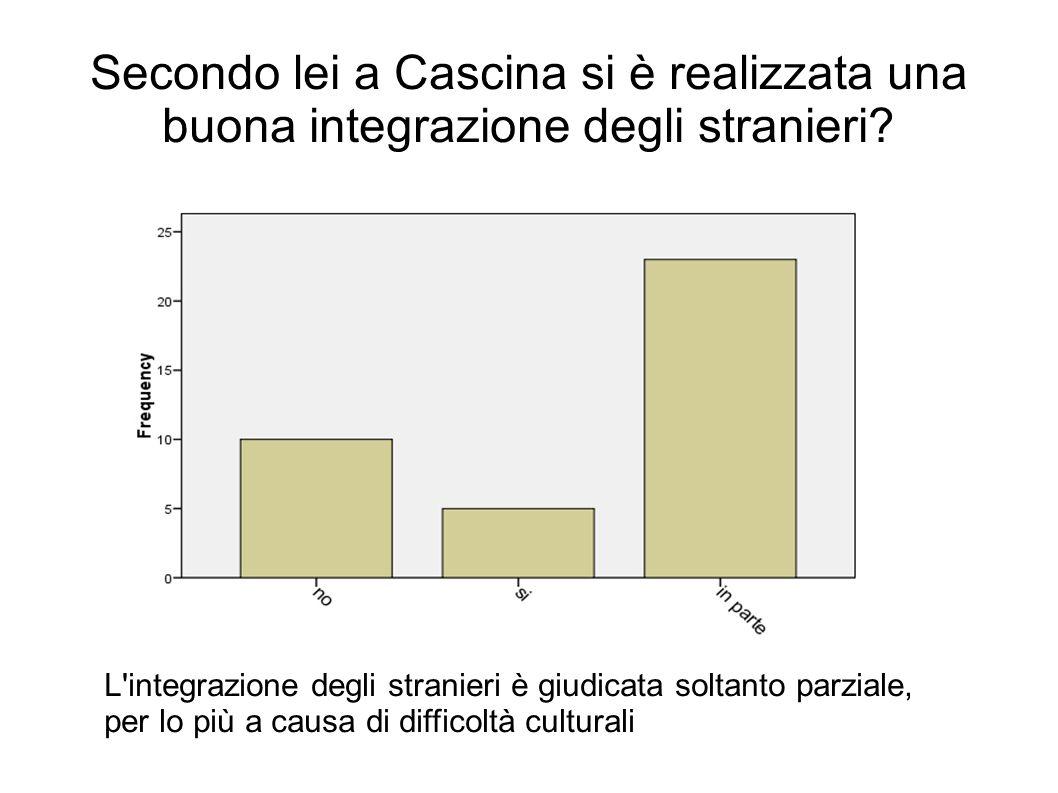 Secondo lei a Cascina si è realizzata una buona integrazione degli stranieri.