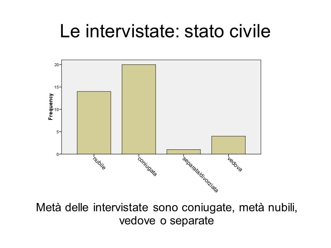 Le intervistate: stato civile Metà delle intervistate sono coniugate, metà nubili, vedove o separate