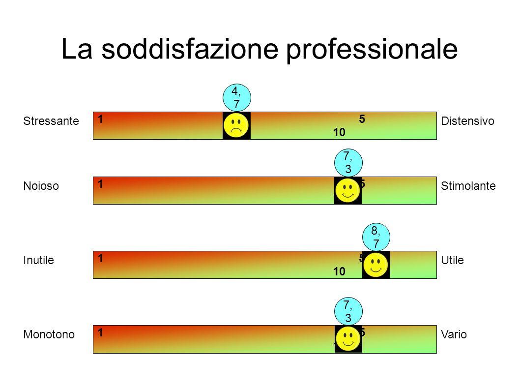 La soddisfazione professionale 15 10 StressanteDistensivo 15 10 NoiosoStimolante 15 10 InutileUtile 15 10 MonotonoVario 4, 7 7, 3 8, 7