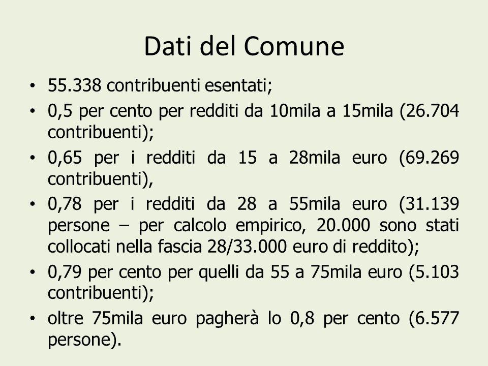 Dati del Comune 55.338 contribuenti esentati; 0,5 per cento per redditi da 10mila a 15mila (26.704 contribuenti); 0,65 per i redditi da 15 a 28mila euro (69.269 contribuenti), 0,78 per i redditi da 28 a 55mila euro (31.139 persone – per calcolo empirico, 20.000 sono stati collocati nella fascia 28/33.000 euro di reddito); 0,79 per cento per quelli da 55 a 75mila euro (5.103 contribuenti); oltre 75mila euro pagherà lo 0,8 per cento (6.577 persone).