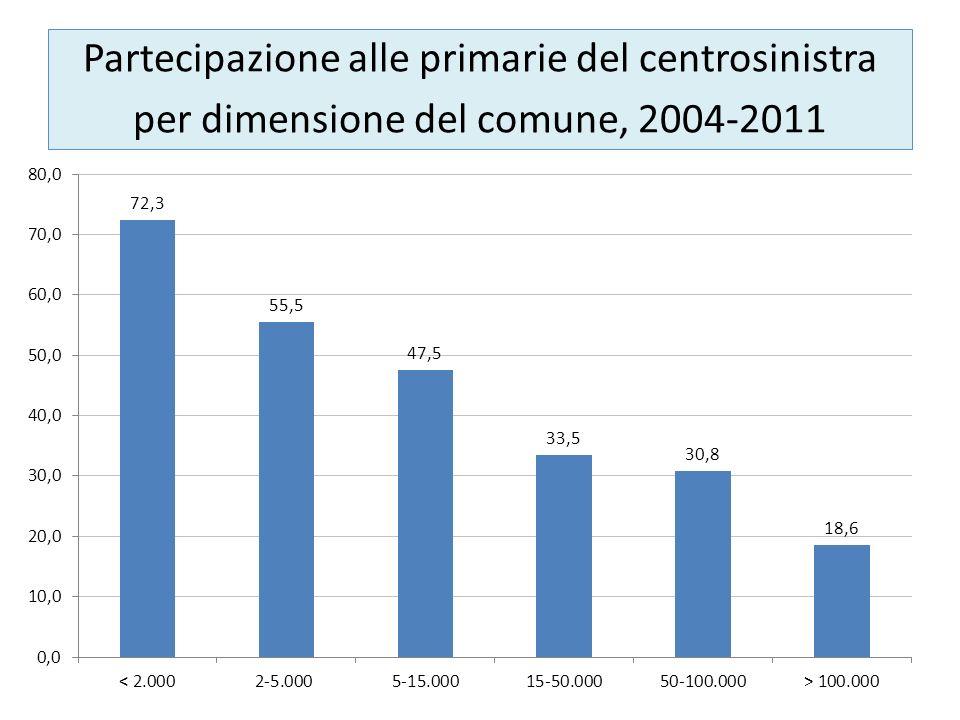 Partecipazione alle primarie del centrosinistra per dimensione del comune, 2004-2011