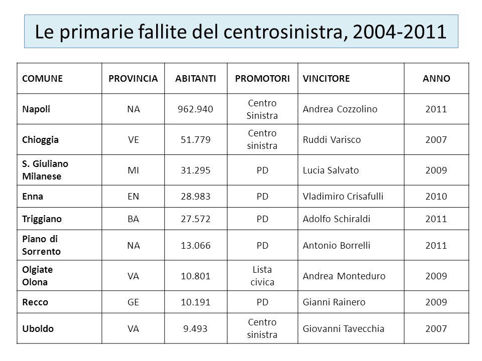 Le primarie fallite del centrosinistra, 2004-2011 COMUNEPROVINCIAABITANTIPROMOTORIVINCITOREANNO NapoliNA962.940 Centro Sinistra Andrea Cozzolino2011 C