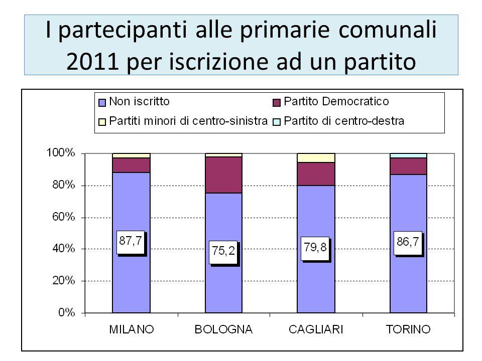 I partecipanti alle primarie comunali 2011 per iscrizione ad un partito