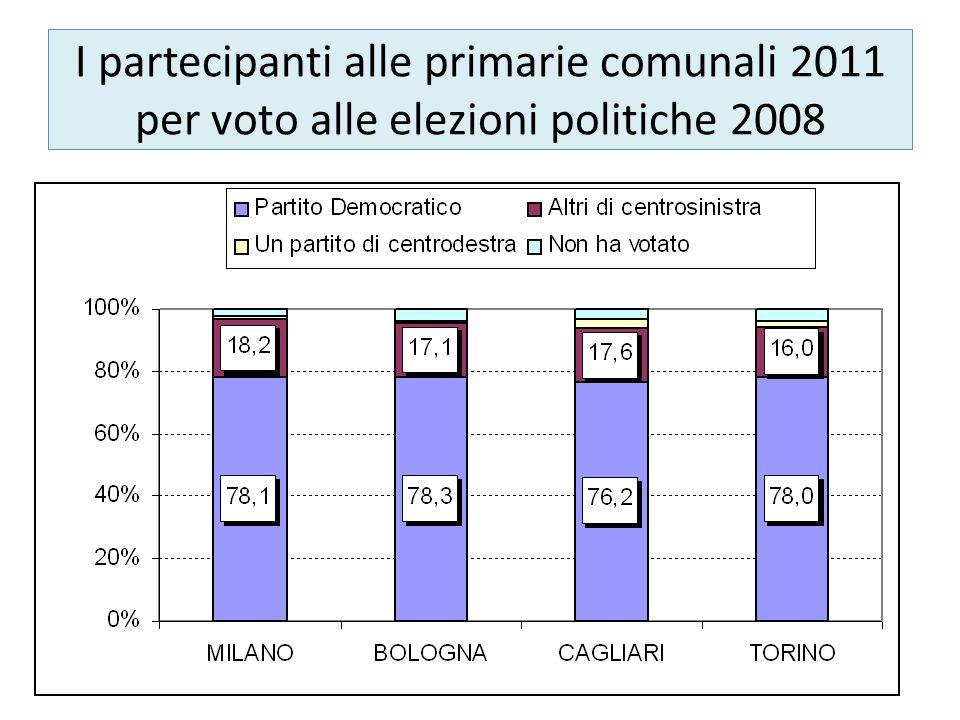 I partecipanti alle primarie comunali 2011 per voto alle elezioni politiche 2008