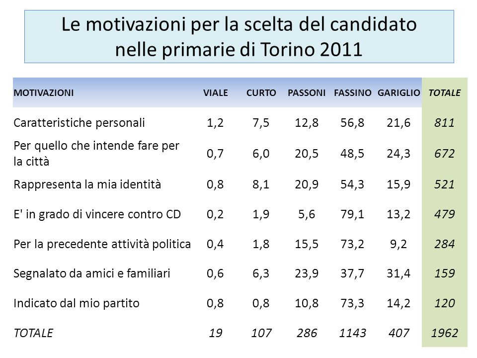 Le motivazioni per la scelta del candidato nelle primarie di Torino 2011 MOTIVAZIONIVIALECURTOPASSONIFASSINOGARIGLIOTOTALE Caratteristiche personali1,27,512,856,821,6811 Per quello che intende fare per la città 0,76,020,548,524,3672 Rappresenta la mia identità0,88,120,954,315,9521 E in grado di vincere contro CD0,21,95,679,113,2479 Per la precedente attività politica0,41,815,573,29,2284 Segnalato da amici e familiari0,66,323,937,731,4159 Indicato dal mio partito0,8 10,873,314,2120 TOTALE1910728611434071962