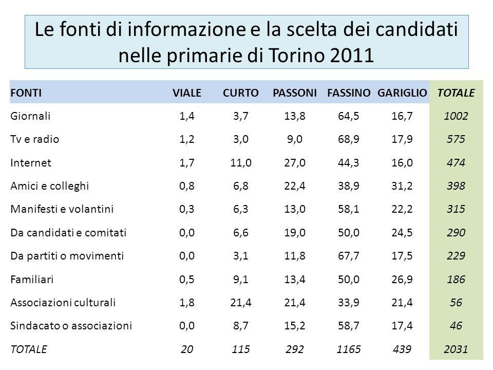 Le fonti di informazione e la scelta dei candidati nelle primarie di Torino 2011 FONTIVIALECURTOPASSONIFASSINOGARIGLIOTOTALE Giornali1,43,713,864,516,71002 Tv e radio1,23,09,068,917,9575 Internet1,711,027,044,316,0474 Amici e colleghi0,86,822,438,931,2398 Manifesti e volantini0,36,313,058,122,2315 Da candidati e comitati0,06,619,050,024,5290 Da partiti o movimenti0,03,111,867,717,5229 Familiari0,59,113,450,026,9186 Associazioni culturali1,821,4 33,921,456 Sindacato o associazioni0,08,715,258,717,446 TOTALE2011529211654392031