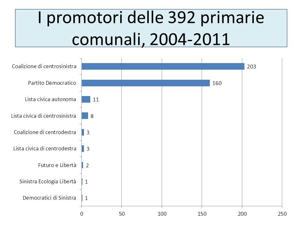 I promotori delle 392 primarie comunali, 2004-2011