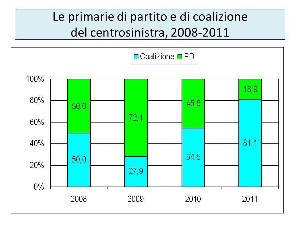 Le primarie di partito e di coalizione del centrosinistra, 2008-2011