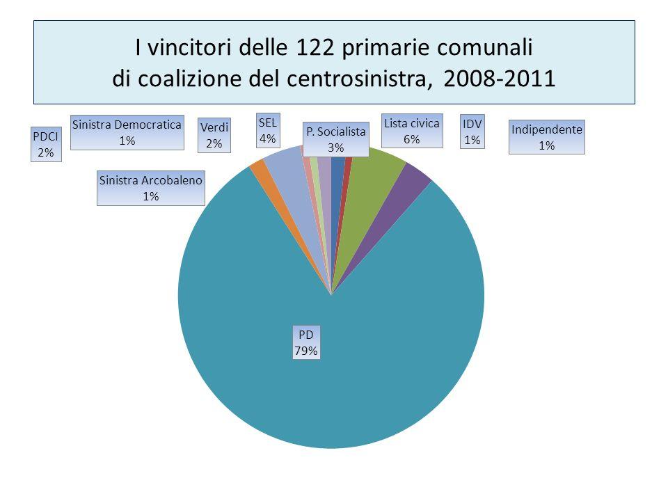 I vincitori delle 122 primarie comunali di coalizione del centrosinistra, 2008-2011