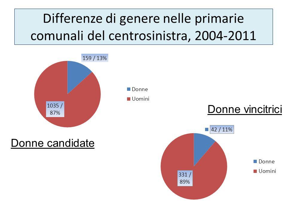 Differenze di genere nelle primarie comunali del centrosinistra, 2004-2011 Donne candidate Donne vincitrici