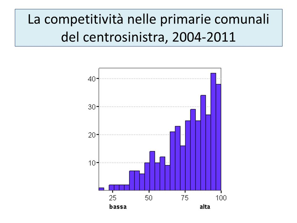La competitività nelle primarie comunali del centrosinistra, 2004-2011