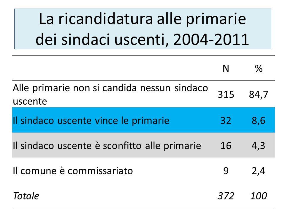 La ricandidatura alle primarie dei sindaci uscenti, 2004-2011 N% Alle primarie non si candida nessun sindaco uscente 31584,7 Il sindaco uscente vince