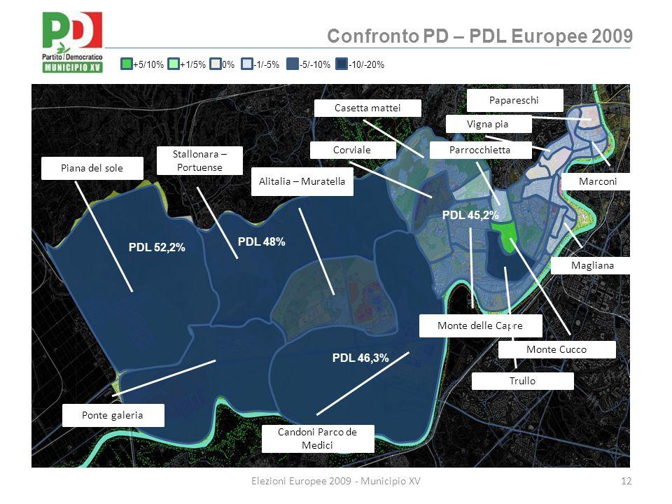Confronto PD – PDL Europee 2009 12Elezioni Europee 2009 - Municipio XV Municipio XV Piana del sole Ponte galeria Candoni Parco de Medici Stallonara – Portuense Alitalia – Muratella Casetta mattei Corviale Monte delle Capre Monte Cucco Papareschi Vigna pia Magliana Trullo Marconi Parrocchietta +5/10%+1/5%0%-1/-5%-5/-10%-10/-20% PDL 48% PDL 52,2% PDL 45,2% PDL 46,3%