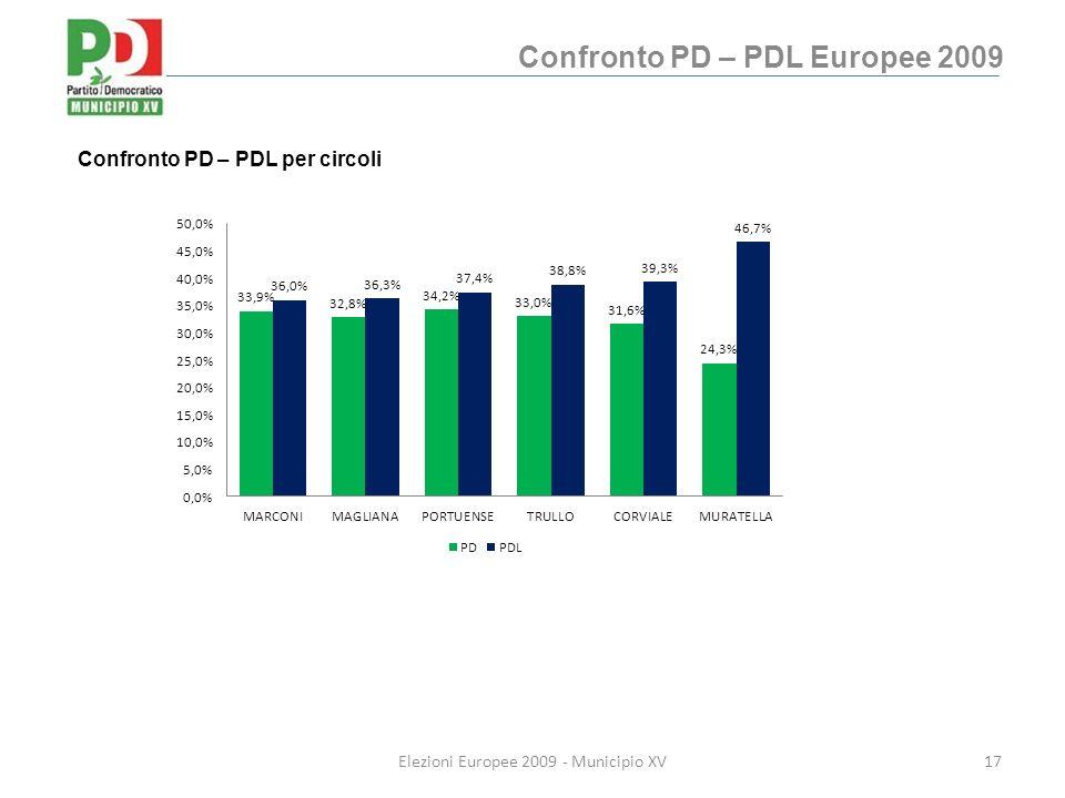 Confronto PD – PDL Europee 2009 17Elezioni Europee 2009 - Municipio XV Confronto PD – PDL per circoli