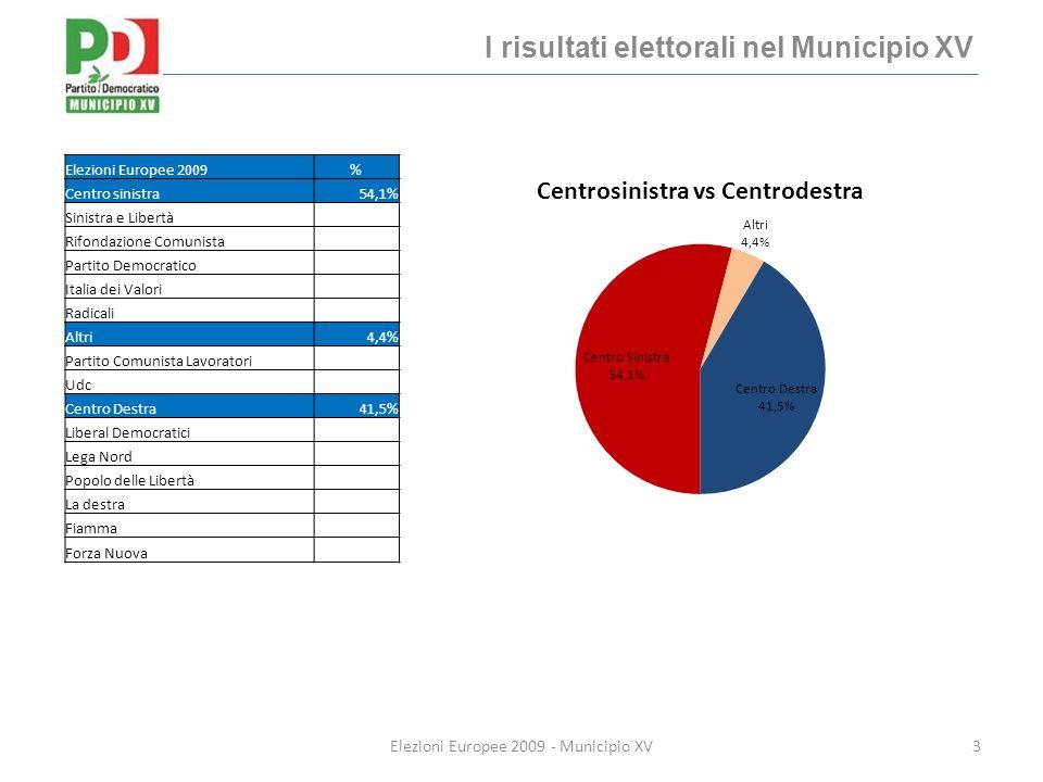 Riassunto per circoli 14Elezioni Europee 2009 - Municipio XV Municipio XV Europee 2009 TerritorioPDPDLCentrosinistraCentroDestraAltri Marconi33,9%36,0%55,9%39,5%4,6% Magliana32,8%36,3%55,4%40,0%4,5% Portuense34,2%37,4%55,7%40,2%4,1% Trullo33,0%38,8%53,3%42,3%4,3% Corviale31,6%39,3%52,5%43,0%4,4% Muratella-P.Galeria24,3%46,7%44,1%50,8%5,1% Municipio XV32,7%38,0%54,1%41,5%4,4%