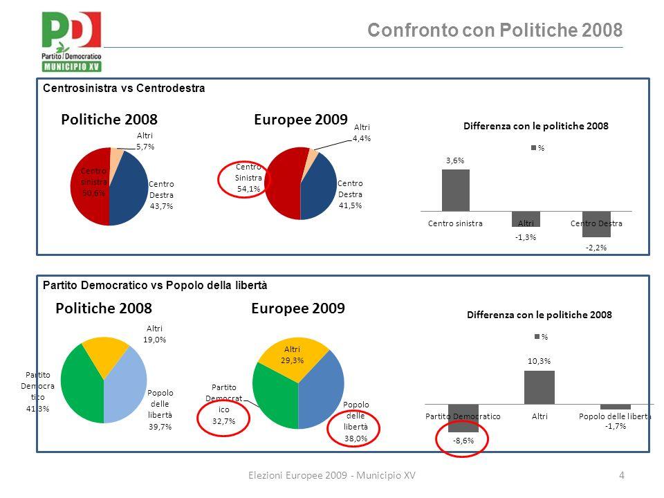 Confronto con Politiche 2008 4Elezioni Europee 2009 - Municipio XV Centrosinistra vs Centrodestra Partito Democratico vs Popolo della libertà