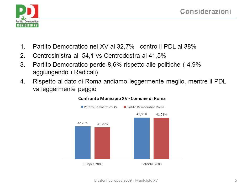 Considerazioni 5Elezioni Europee 2009 - Municipio XV 1.Partito Democratico nel XV al 32,7% contro il PDL al 38% 2.Centrosinistra al 54,1 vs Centrodestra al 41,5% 3.Partito Democratico perde 8,6% rispetto alle politiche (-4,9% aggiungendo i Radicali) 4.Rispetto al dato di Roma andiamo leggermente meglio, mentre il PDL va leggermente peggio