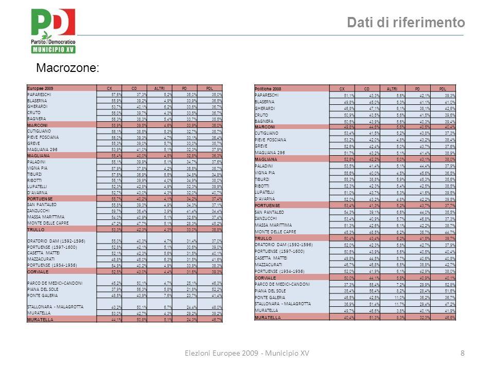 Dati di riferimento 8Elezioni Europee 2009 - Municipio XV Macrozone: Municipio XV Europee 2009 CXCDALTRIPDPDL PAPARESCHI 57,6%37,3%5,2%35,0% BLASERNA 55,9%39,2%4,9%33,9%36,5% GHERARDI 53,7%40,1%6,2%33,6%36,7% CRUTO 56,0%39,7%4,3%33,5%36,7% BAGNERA 56,3%38,3%5,4%33,7%35,5% MARCONI 55,9%39,5%4,6%33,9%36,0% CUTIGLIANO 56,1%38,5%5,3%32,7%35,7% PIEVE FOSCIANA 56,0%39,3%4,7%33,1%36,4% GREVE 55,3%39,0%5,7%33,0%35,7% MAGLIANA 296 53,9%41,0%5,1%32,3%37,9% MAGLIANA 55,4%40,0%4,5%32,8%36,3% PALADINI 55,1%39,9%5,1%34,7%37,6% VIGNA PIA 57,9%37,8%4,2%35,5%35,7% TIBURZI 57,5%36,9%5,5%34,8% RIBOTTI 56,1%39,9%4,0%34,9%38,0% LUPATELLI 52,3%42,8%4,9%32,3%39,9% D AVARNA 52,7%43,0%4,3%32,0%40,7% PORTUENSE 55,7%40,2%4,1%34,2%37,4% SAN PANTALEO 55,8%39,3%4,9%34,3%37,1% ZANZUCCHI 59,7%36,4%3,9%41,4%34,4% MASSA MARITTIMA 54,0%40,9%5,1%32,6%37,4% MONTE DELLE CAPRE 47,2%47,7%5,1%28,3%45,2% TRULLO 53,3%42,3%4,3%33,0%38,8% ORATORIO DAM (1592-1596) 55,0%40,3%4,7%31,4%37,0% PORTUENSE (1597-1600) 52,8%42,1%5,1%30,6%39,0% CASETTA MATTEI 52,1%42,3%5,6%31,5%40,1% MAZZACURATI 48,8%45,0%6,3%31,5%41,6% PORTUENSE (1934-1936) 54,9%40,2%4,9%33,9%38,3% CORVIALE 52,5%43,0%4,4%31,6%39,3% PARCO DE MEDICI-CANDONI 45,2%50,1%4,7%25,1%46,3% PIANA DEL SOLE 37,9%56,3%5,8%21,8%52,2% PONTE GALERIA 48,5%43,9%7,6%23,7%41,4% STALLONARA - MALAGROTTA 43,2%50,1%6,7%24,4%48,0% MURATELLA 53,0%42,7%4,3%29,2%39,2% MURATELLA 44,1%50,8%5,1%24,3%46,7% Politiche 2008 CXCDALTRIPDPDL PAPARESCHI 51,1%43,3%5,6%42,1%39,3% BLASERNA 49,8%45,0%5,3%41,1%41,0% GHERARDI 46,8%47,1%6,1%38,1%42,6% CRUTO 50,9%43,5%5,6%41,5%39,6% BAGNERA 50,5%43,9%5,6%40,3%39,4% MARCONI 49,8%44,6%5,6%40,5%40,4% CUTIGLIANO 53,4%41,5%5,2%43,8%37,3% PIEVE FOSCIANA 53,2%42,0%4,8%43,2%38,4% GREVE 52,6%42,4%5,0%43,7%37,6% MAGLIANA 296 51,7%43,2%5,1%41,4%38,9% MAGLIANA 52,8%42,2%5,0%43,1%38,0% PALADINI 53,5%41,4%5,1%44,4%37,9% VIGNA PIA 55,6%40,0%4,5%45,6%36,5% TIBURZI 55,3%38,8%5,9%45,3%35,6% RIBOTTI 52,3%42,3%5,4%42,5%38,5% LUPATELLI 51,0%43,7%5,3%41,6%39,5% D AVARNA 5