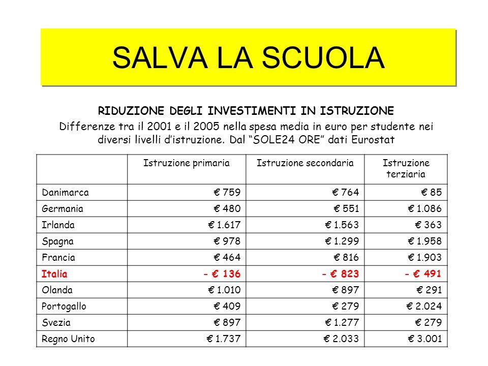 RIDUZIONE DEGLI INVESTIMENTI IN ISTRUZIONE Differenze tra il 2001 e il 2005 nella spesa media in euro per studente nei diversi livelli distruzione.