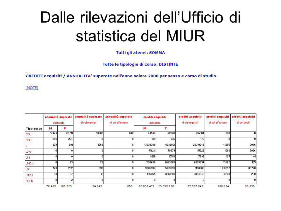 Dalle rilevazioni dellUfficio di statistica del MIUR