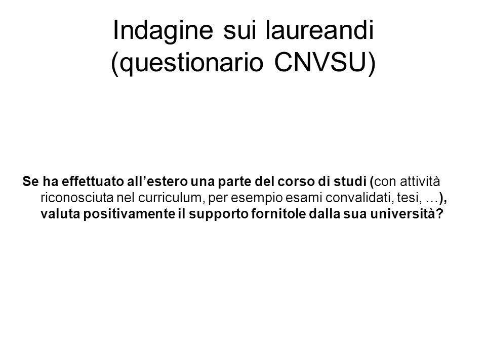 Indagine sui laureandi (questionario CNVSU) Se ha effettuato allestero una parte del corso di studi (con attività riconosciuta nel curriculum, per esempio esami convalidati, tesi, …), valuta positivamente il supporto fornitole dalla sua università